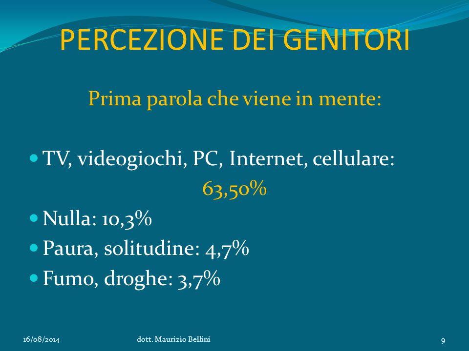 PERCEZIONE DEI GENITORI Prima parola che viene in mente: TV, videogiochi, PC, Internet, cellulare: 63,50% Nulla: 10,3% Paura, solitudine: 4,7% Fumo, droghe: 3,7% 16/08/2014dott.