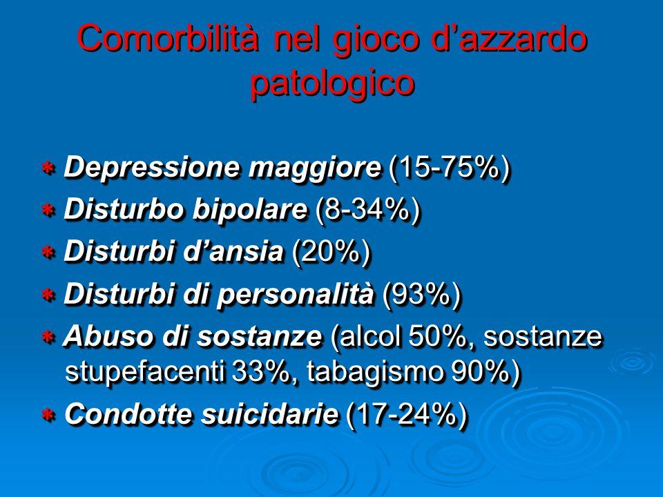Comorbilità nel gioco d'azzardo patologico  Depressione maggiore (15-75%)  Disturbo bipolare (8-34%)  Disturbi d'ansia (20%)  Disturbi di personalità (93%)  Abuso di sostanze (alcol 50%, sostanze stupefacenti 33%, tabagismo 90%)  Condotte suicidarie (17-24%)  Depressione maggiore (15-75%)  Disturbo bipolare (8-34%)  Disturbi d'ansia (20%)  Disturbi di personalità (93%)  Abuso di sostanze (alcol 50%, sostanze stupefacenti 33%, tabagismo 90%)  Condotte suicidarie (17-24%)