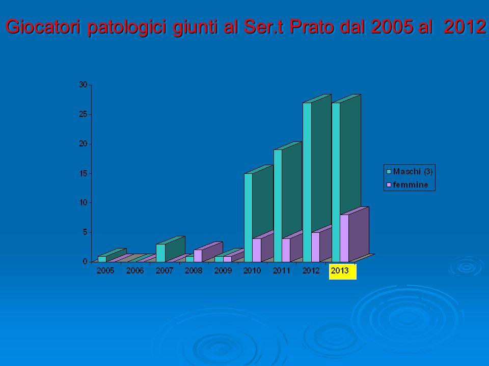 Giocatori patologici giunti al Ser.t Prato dal 2005 al 2012