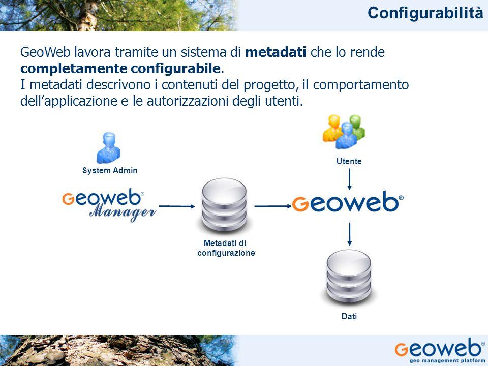 TITOLO PRESENTAZIONE Configurabilità GeoWeb lavora tramite un sistema di metadati che lo rende completamente configurabile. I metadati descrivono i co