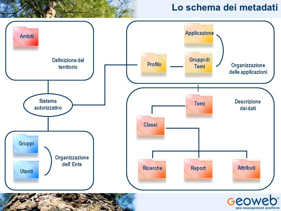 TITOLO PRESENTAZIONE Ambiti Definizione del territorio Gruppi Utenti Organizzazione dell' Ente Sistema autorizzativo Organizzazione delle applicazioni Descrizione dei dati Applicazione Gruppi di Temi Profilo Temi Classi RicercheReport Attributi Lo schema dei metadati