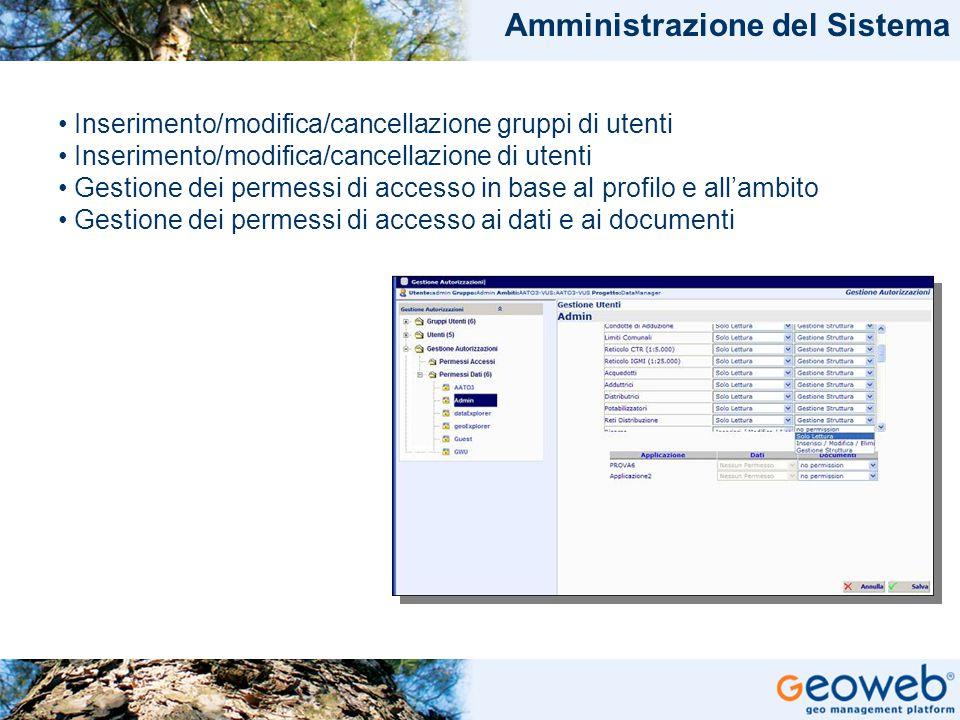 TITOLO PRESENTAZIONE Amministrazione del Sistema Inserimento/modifica/cancellazione gruppi di utenti Inserimento/modifica/cancellazione di utenti Gestione dei permessi di accesso in base al profilo e all'ambito Gestione dei permessi di accesso ai dati e ai documenti