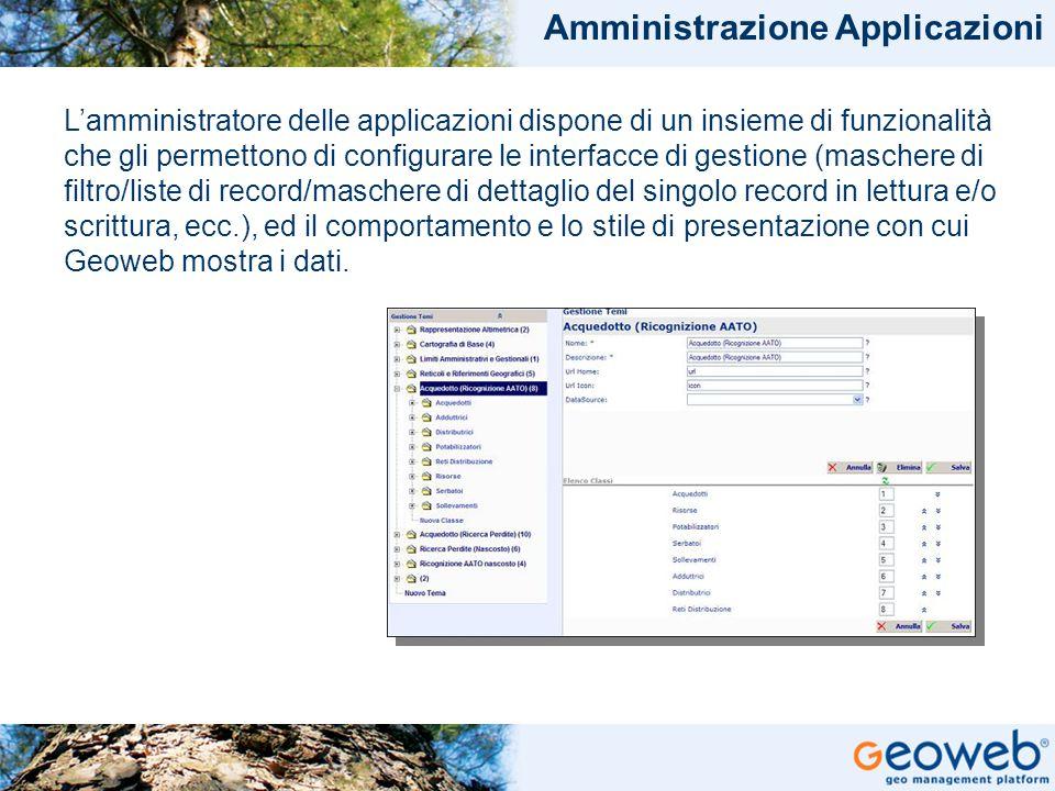 TITOLO PRESENTAZIONE Amministrazione Applicazioni L'amministratore delle applicazioni dispone di un insieme di funzionalità che gli permettono di conf