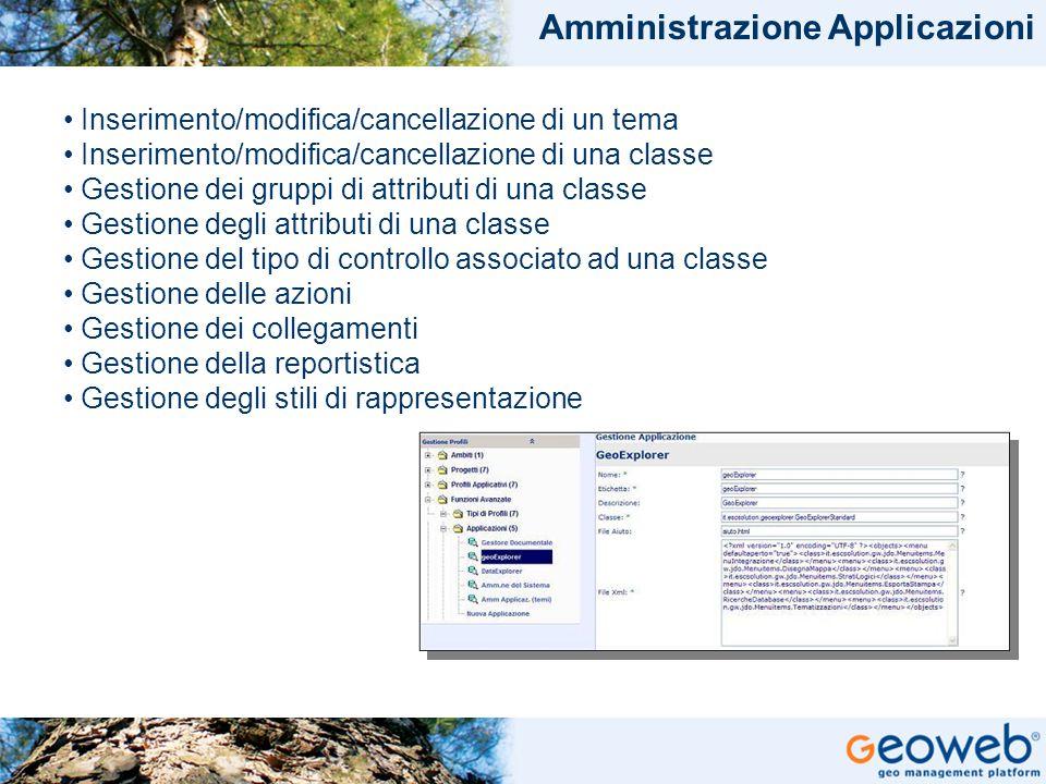 TITOLO PRESENTAZIONE Amministrazione Applicazioni Inserimento/modifica/cancellazione di un tema Inserimento/modifica/cancellazione di una classe Gesti