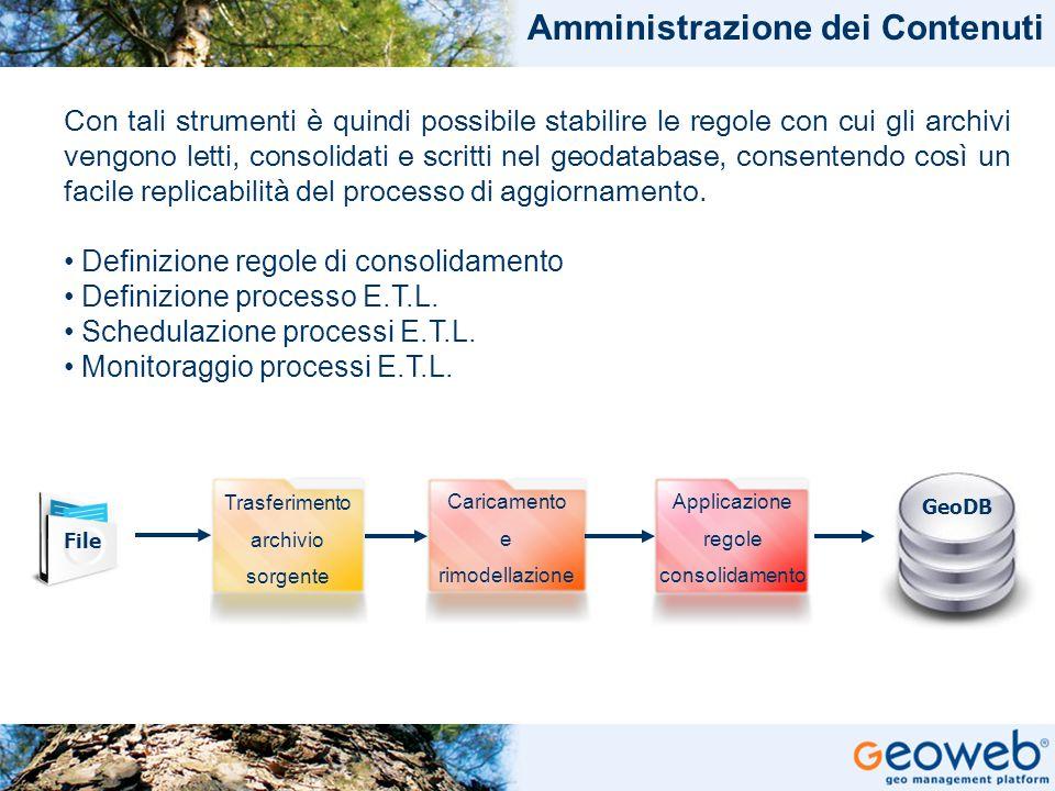 TITOLO PRESENTAZIONE Amministrazione dei Contenuti Con tali strumenti è quindi possibile stabilire le regole con cui gli archivi vengono letti, consol