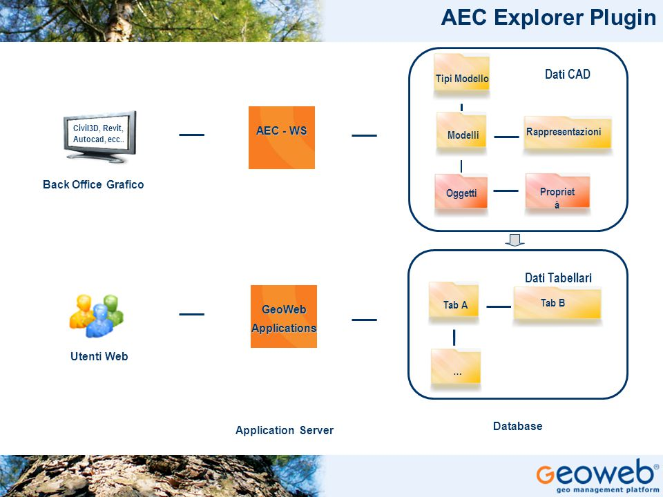 TITOLO PRESENTAZIONE AEC Explorer Plugin Back Office Grafico Civil3D, Revit, Autocad, ecc.. Utenti Web AEC - WS GeoWebApplications Dati CAD Tipi Model