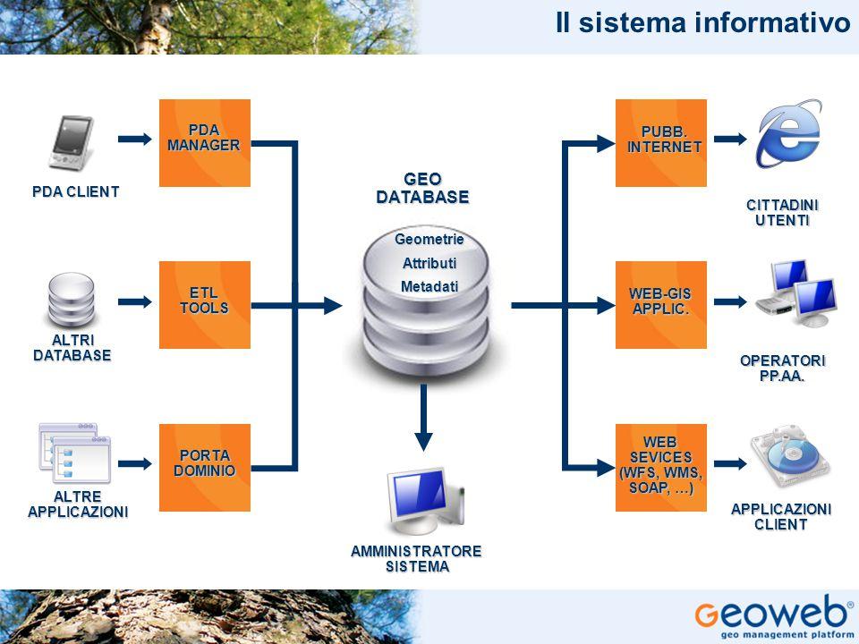 TITOLO PRESENTAZIONE Il sistema informativo PDA CLIENT PDA MANAGER ETL TOOLS ALTRI DATABASE ALTRE APPLICAZIONI PORTA DOMINIO PUBB. INTERNET WEB-GIS AP