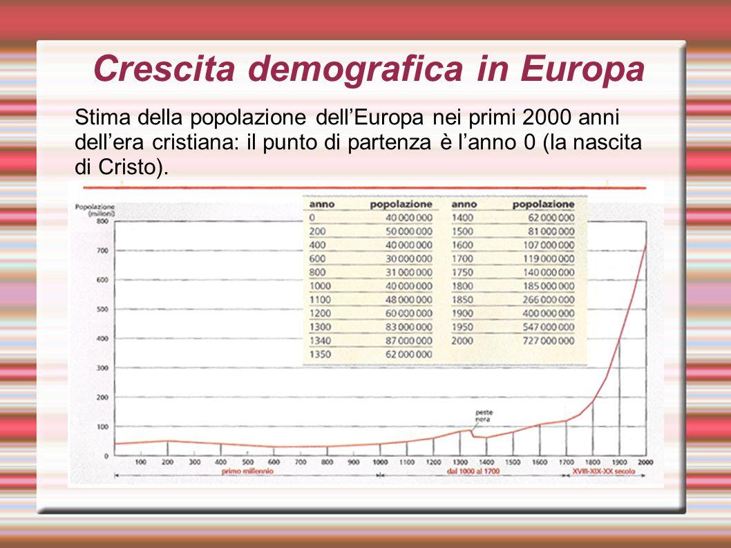 Crescita demografica in Europa Stima della popolazione dell'Europa nei primi 2000 anni dell'era cristiana: il punto di partenza è l'anno 0 (la nascita