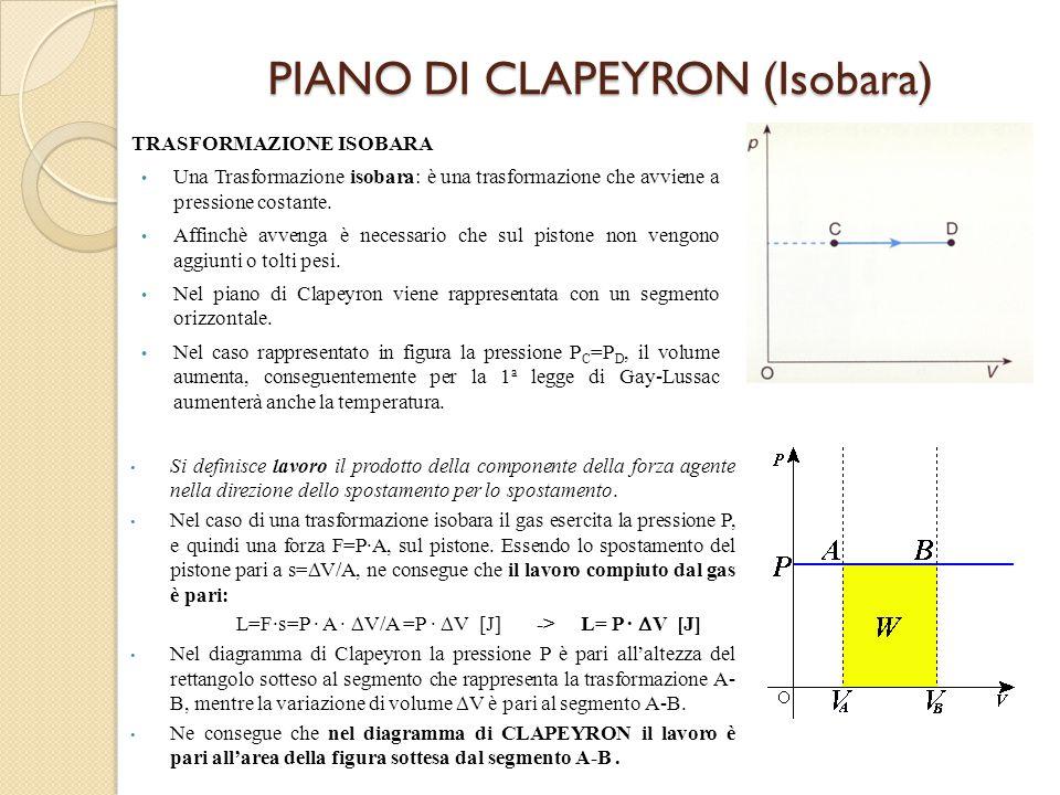 PIANO DI CLAPEYRON (Isobara) TRASFORMAZIONE ISOBARA Una Trasformazione isobara: è una trasformazione che avviene a pressione costante. Affinchè avveng
