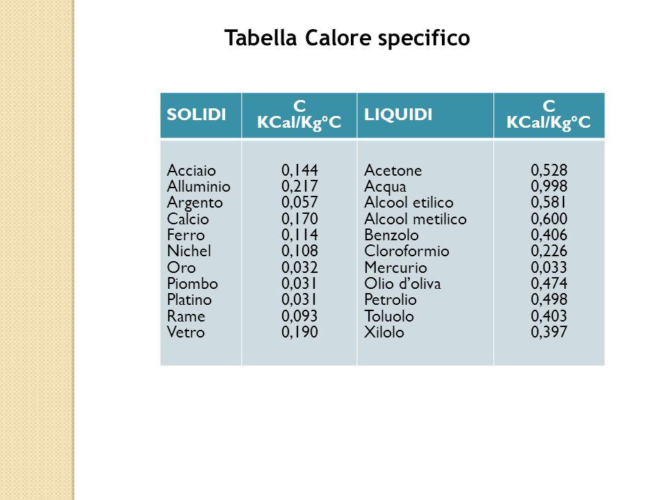 Tabella Calore specifico SOLIDI C KCal/Kg°C LIQUIDI C KCal/Kg°C Acciaio Alluminio Argento Calcio Ferro Nichel Oro Piombo Platino Rame Vetro 0,144 0,217 0,057 0,170 0,114 0,108 0,032 0,031 0,093 0,190 Acetone Acqua Alcool etilico Alcool metilico Benzolo Cloroformio Mercurio Olio d'oliva Petrolio Toluolo Xilolo 0,528 0,998 0,581 0,600 0,406 0,226 0,033 0,474 0,498 0,403 0,397