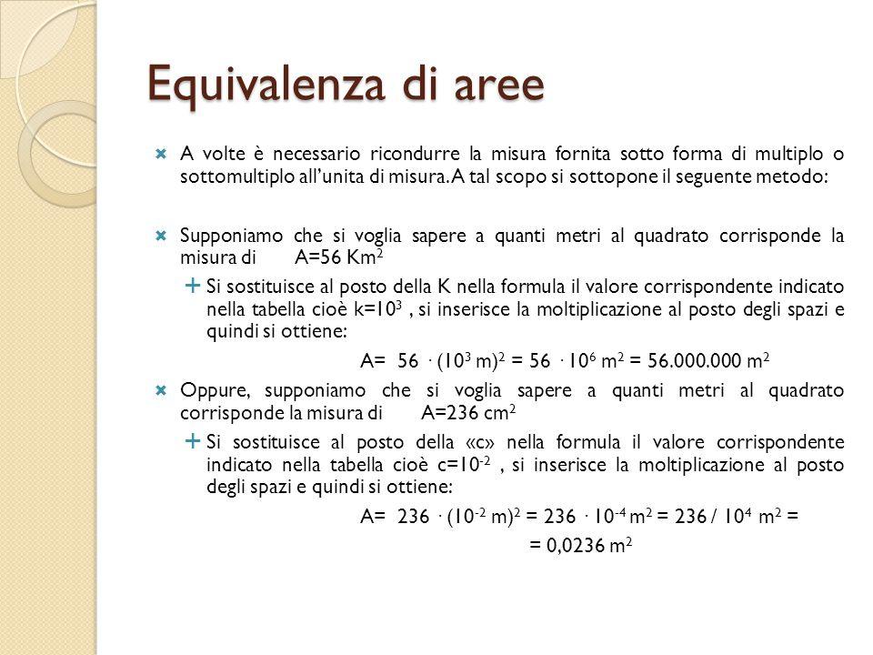 Il Volume  Definizione di volume: il volume esprime la misura dello spazio occupato da un corpo;  L'unità di misura del volume: Nel S.I.