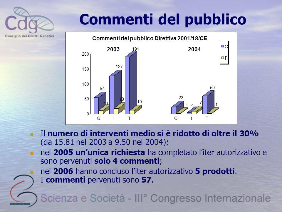 Commenti del pubblico Il numero di interventi medio si è ridotto di oltre il 30% (da 15.81 nel 2003 a 9.50 nel 2004); nel 2005 un'unica richiesta ha completato l'iter autorizzativo e sono pervenuti solo 4 commenti; nel 2006 hanno concluso l'iter autorizzativo 5 prodotti.