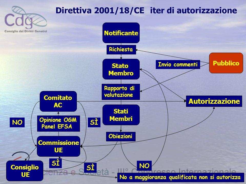 Direttiva 2001/18/CE iter di autorizzazione NO Richiesta Rapporto di valutazione Invio commenti SÌ NO No a maggioranza qualificata non si autorizza No