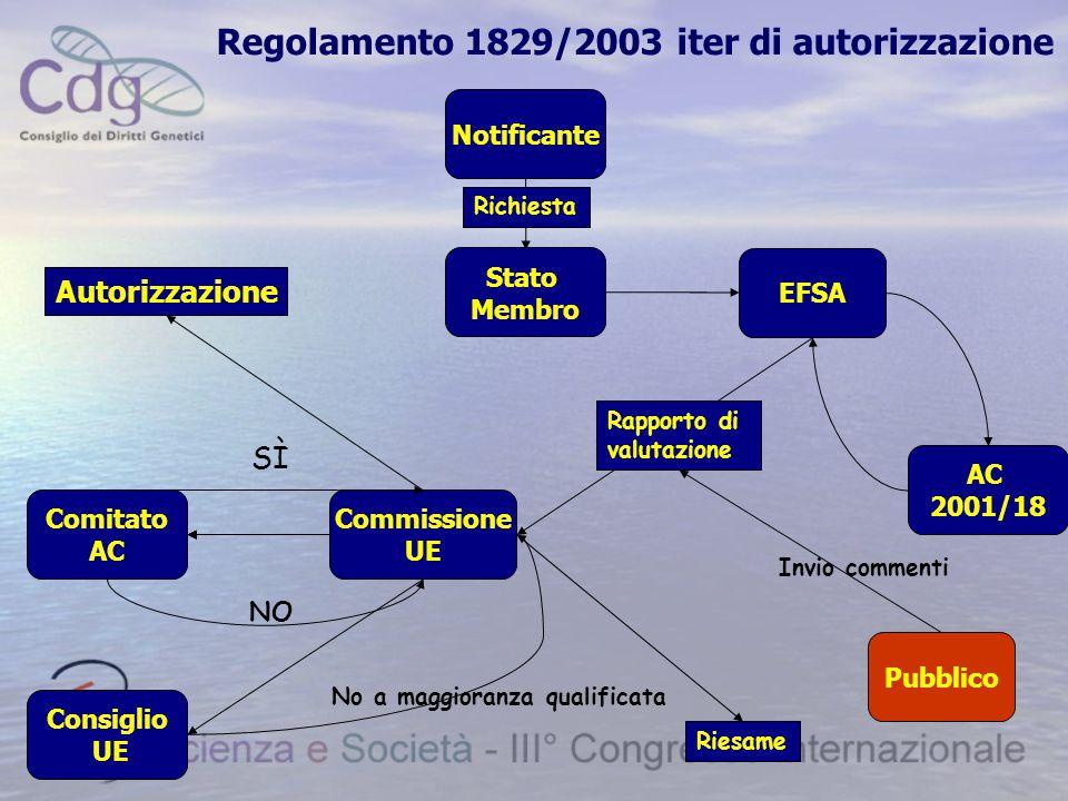 Regolamento 1829/2003 iter di autorizzazione Richiesta Invio commenti SÌ NO Riesame Notificante Stato Membro Autorizzazione Pubblico Commissione UE Comitato AC Consiglio UE EFSA Rapporto di valutazione No a maggioranza qualificata AC 2001/18