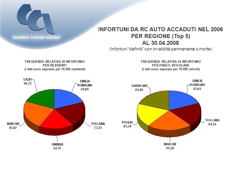 FREQUENZA RELATIVA DI INFORTUNIO PER RESIDENTI (i dati sono espressi per 10.000 residenti) INFORTUNI DA RC AUTO ACCADUTI NEL 2006 PER REGIONE (Top 5) AL 30.04.2008 (Infortuni definiti con invalidità permanente o morte) FREQUENZA RELATIVA DI INFORTUNIO PER PARCO VEICOLARE (i dati sono espressi per 10.000 veicoli)