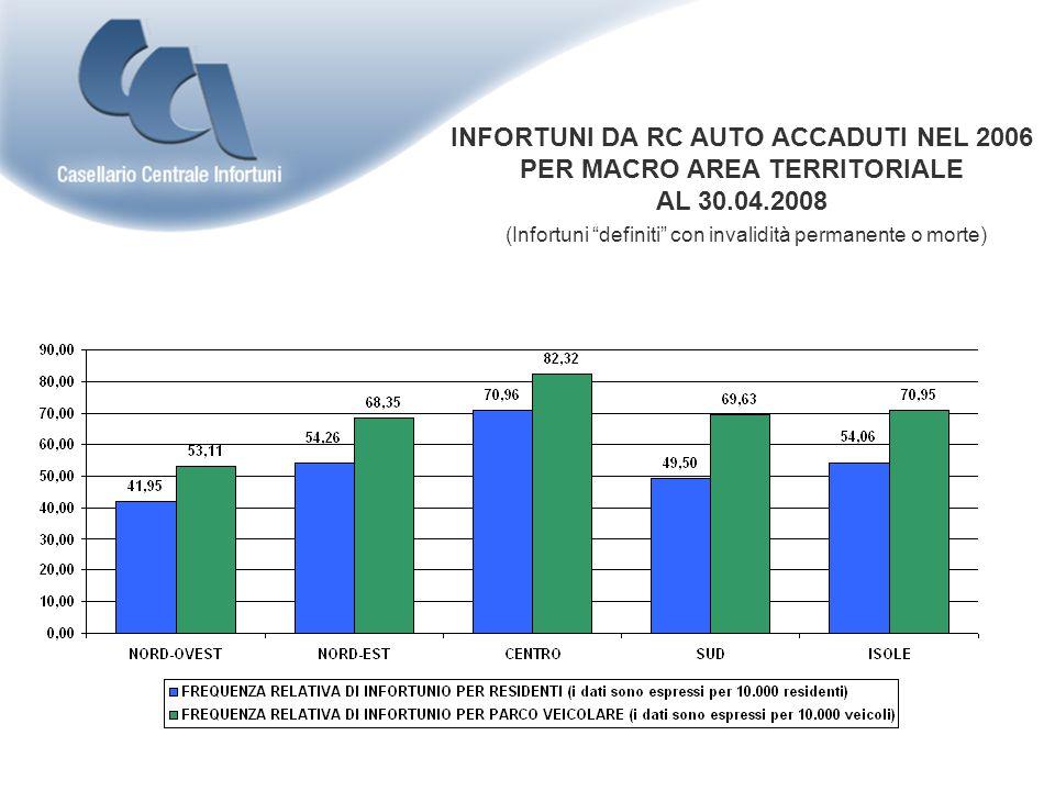 INFORTUNI DA RC AUTO ACCADUTI NEL 2006 PER MACRO AREA TERRITORIALE AL 30.04.2008 (Infortuni definiti con invalidità permanente o morte)