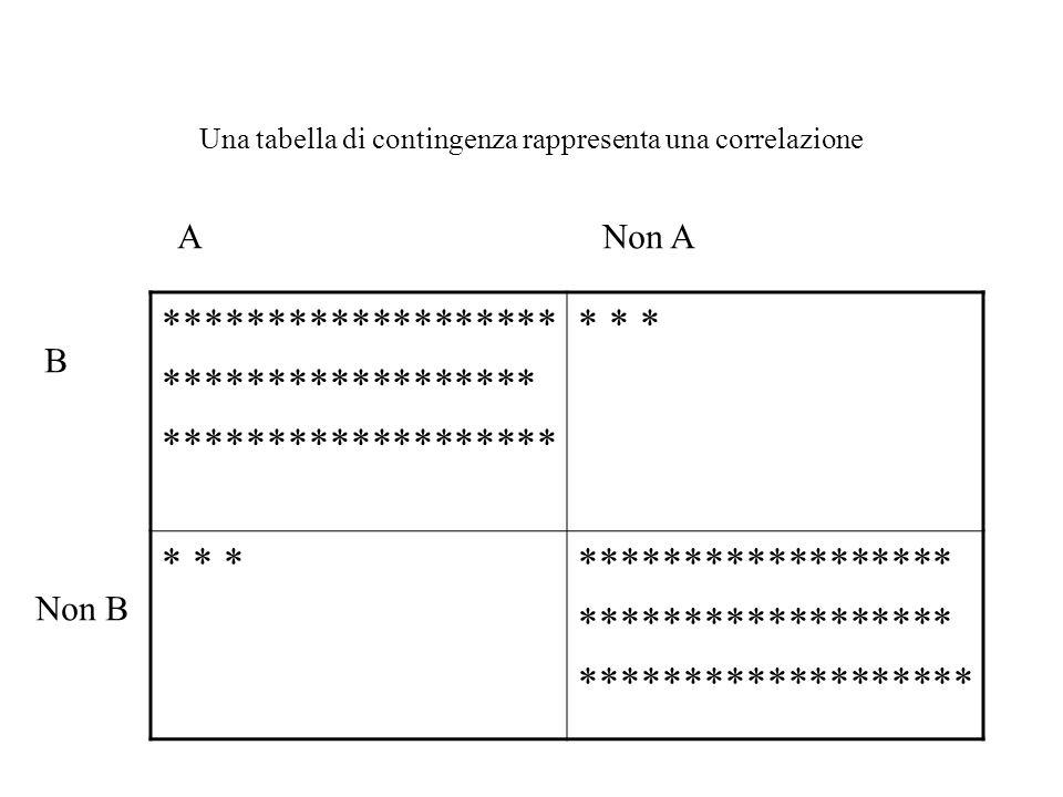 Il calcolo dell'entropia (o indice di mutabilità) si basa sulla divisione della popolazione in classi di cui si calcola la frequenza relativa.