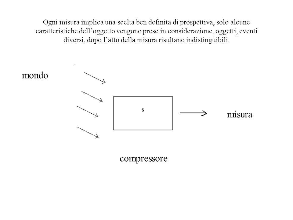 mondo misura compressore Ogni misura implica una scelta ben definita di prospettiva, solo alcune caratteristiche dell'oggetto vengono prese in conside
