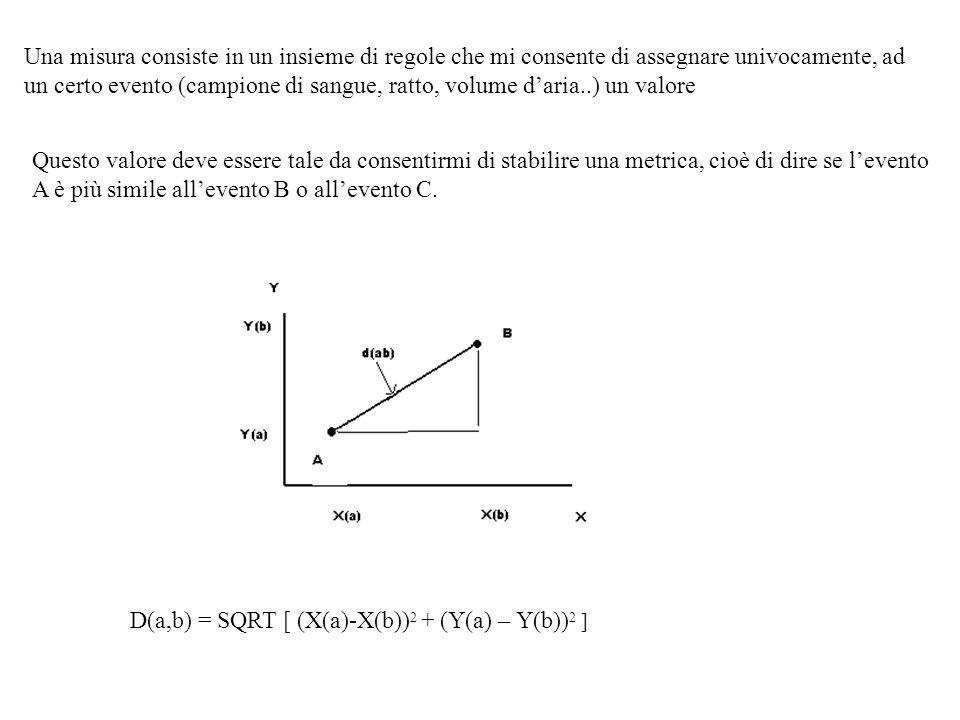 Una misura consiste in un insieme di regole che mi consente di assegnare univocamente, ad un certo evento (campione di sangue, ratto, volume d'aria..)