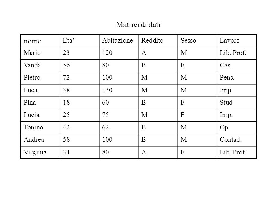 Matrici di dati nome Eta'AbitazioneRedditoSessoLavoro Mario23120AMLib. Prof. Vanda5680BFCas. Pietro72100MMPens. Luca38130MMImp. Pina1860BFStud Lucia25