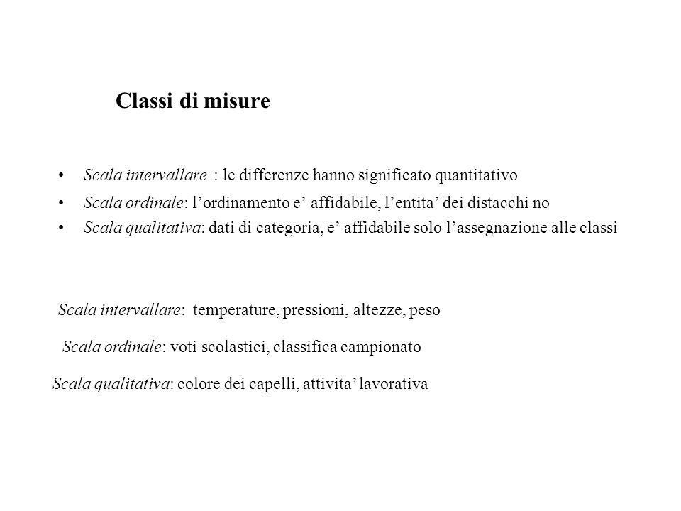Classi di misure Scala intervallare : le differenze hanno significato quantitativo Scala ordinale: l'ordinamento e' affidabile, l'entita' dei distacch