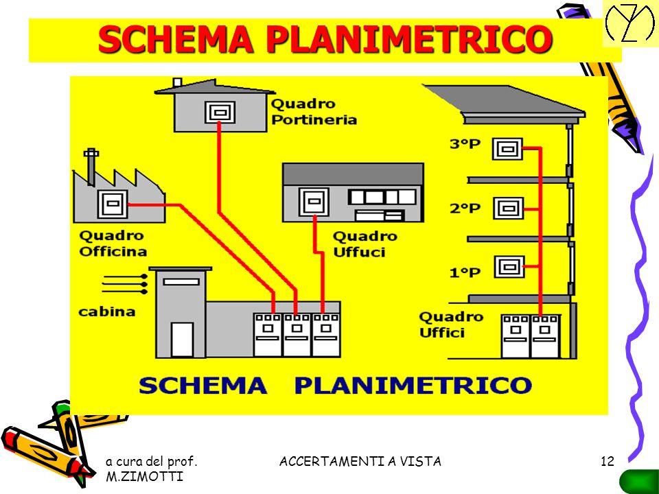a cura del prof. M.ZIMOTTI ACCERTAMENTI A VISTA11 SCHEMI PLANIMETRICI Dalla documentazione citata devono risultare: ubicazione planimetricaubicazione
