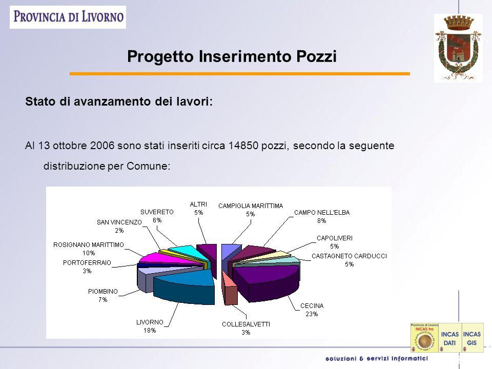 Progetto Inserimento Pozzi Stato di avanzamento dei lavori: Al 13 ottobre 2006 sono stati inseriti circa 14850 pozzi, secondo la seguente distribuzione per Comune: