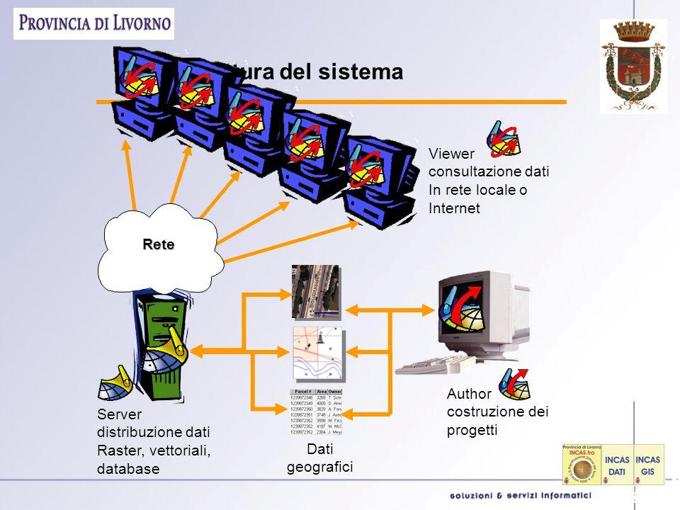 Architettura del sistema Viewer consultazione dati In rete locale o Internet Server distribuzione dati Raster, vettoriali, database Author costruzione dei progetti Dati geografici Rete