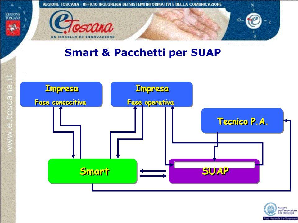 Smart & Pacchetti per SUAP Impresa Fase conoscitiva Impresa Fase operativa Smart Tecnico P.A. SUAP