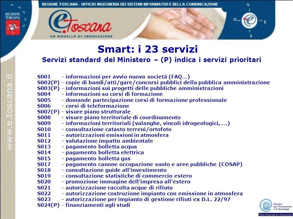 Smart: i 23 servizi S001- informazioni per avvio nuova società (FAQ…) S002(P)- copie di bandi/atti/gare/concorsi pubblici della pubblica amministrazio