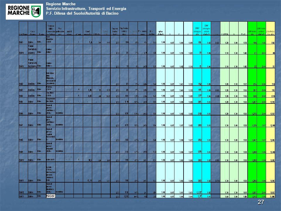 Regione Marche Servizio Infrastrutture, Trasporti ed Energia P.F. Difesa del Suolo/Autorità di Bacino 27
