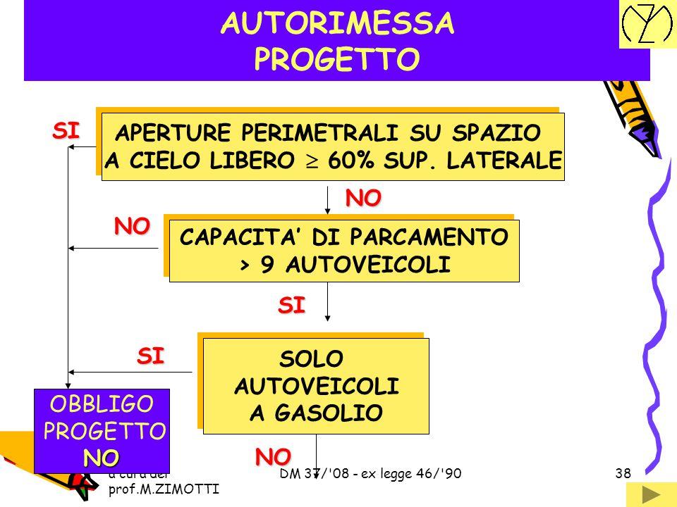a cura del prof.M.ZIMOTTI DM 37/'08 - ex legge 46/'9037 SERVIZI CONDOMINIALI PROGETTO ALTEZZA IN GRONDA > 24 m ALTEZZA IN GRONDA > 24 m BOX CON CAPIEN
