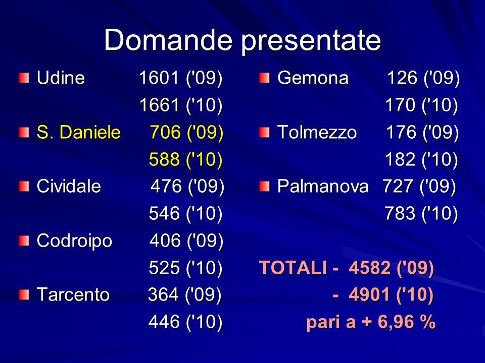 Domande presentate Gemona 126 ( 09) 170 ( 10) 170 ( 10) Tolmezzo 176 ( 09) 182 ( 10) 182 ( 10) Palmanova 727 ( 09) 783 ( 10) 783 ( 10) TOTALI - 4582 ( 09) - 4901 ( 10) - 4901 ( 10) pari a + 6,96 % pari a + 6,96 % Udine 1601 ( 09) 1661 ( 10) 1661 ( 10) S.