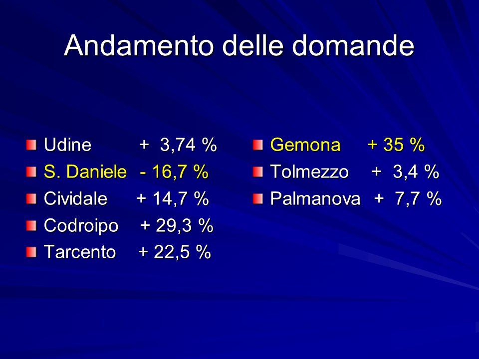 Andamento delle domande Gemona + 35 % Tolmezzo + 3,4 % Palmanova + 7,7 % Udine + 3,74 % S. Daniele - 16,7 % Cividale + 14,7 % Codroipo + 29,3 % Tarcen