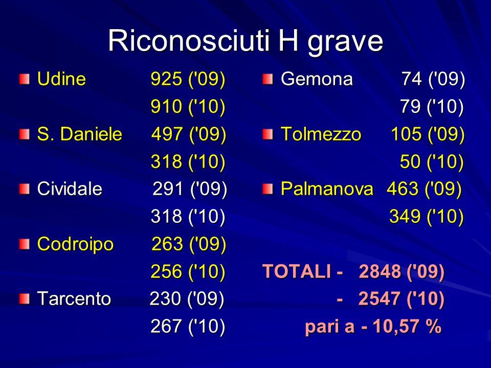 Riconosciuti H grave Gemona 74 ( 09) 79 ( 10) 79 ( 10) Tolmezzo 105 ( 09) 50 ( 10) 50 ( 10) Palmanova 463 ( 09) 349 ( 10) 349 ( 10) TOTALI - 2848 ( 09) - 2547 ( 10) - 2547 ( 10) pari a - 10,57 % pari a - 10,57 % Udine 925 ( 09) 910 ( 10) 910 ( 10) S.
