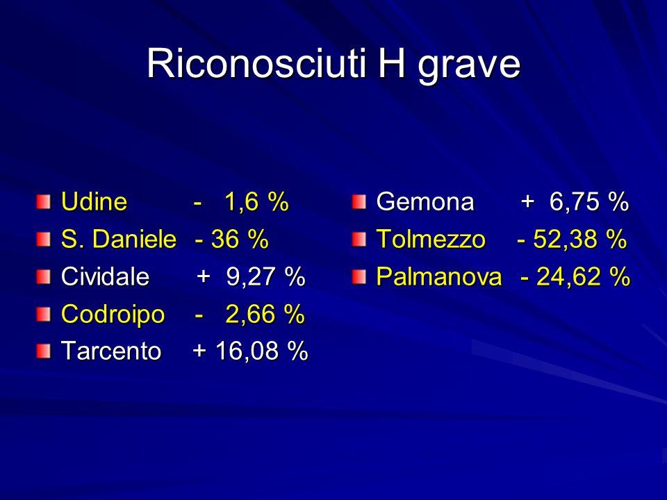 Riconosciuti H grave Gemona + 6,75 % Tolmezzo - 52,38 % Palmanova - 24,62 % Udine - 1,6 % S. Daniele - 36 % Cividale + 9,27 % Codroipo - 2,66 % Tarcen
