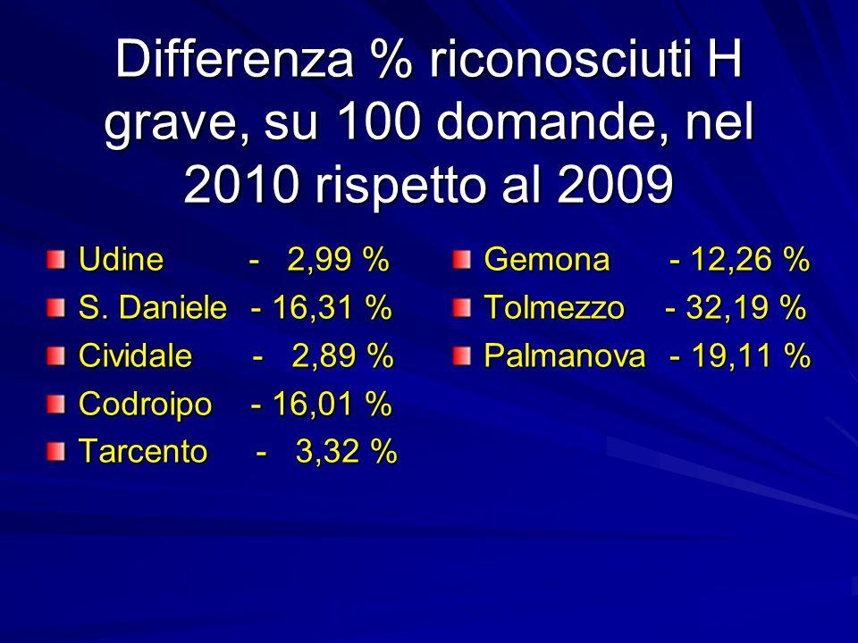 Differenza % riconosciuti H grave, su 100 domande, nel 2010 rispetto al 2009 Gemona - 12,26 % Tolmezzo - 32,19 % Palmanova - 19,11 % Udine - 2,99 % S.