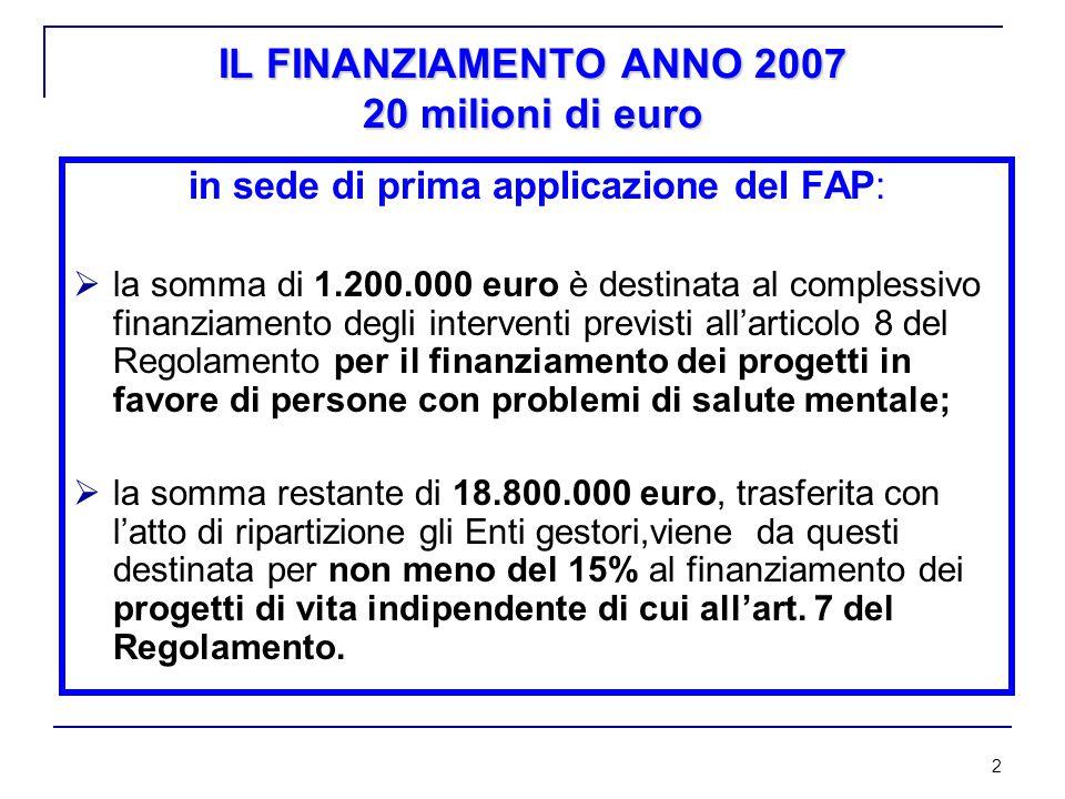 2 IL FINANZIAMENTO ANNO 2007 20 milioni di euro in sede di prima applicazione del FAP:  la somma di 1.200.000 euro è destinata al complessivo finanziamento degli interventi previsti all'articolo 8 del Regolamento per il finanziamento dei progetti in favore di persone con problemi di salute mentale;  la somma restante di 18.800.000 euro, trasferita con l'atto di ripartizione gli Enti gestori,viene da questi destinata per non meno del 15% al finanziamento dei progetti di vita indipendente di cui all'art.