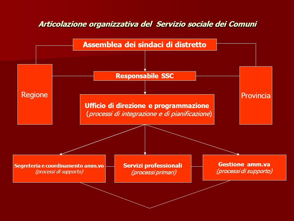 Articolazione organizzativa del Servizio sociale dei Comuni Assemblea dei sindaci di distretto Responsabile SSC Ufficio di direzione e programmazione