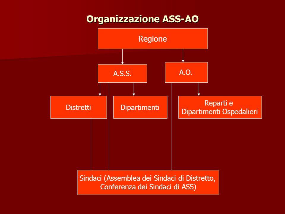 Organizzazione ASS-AO Regione A.S.S. A.O. DistrettiDipartimenti Reparti e Dipartimenti Ospedalieri Sindaci (Assemblea dei Sindaci di Distretto, Confer