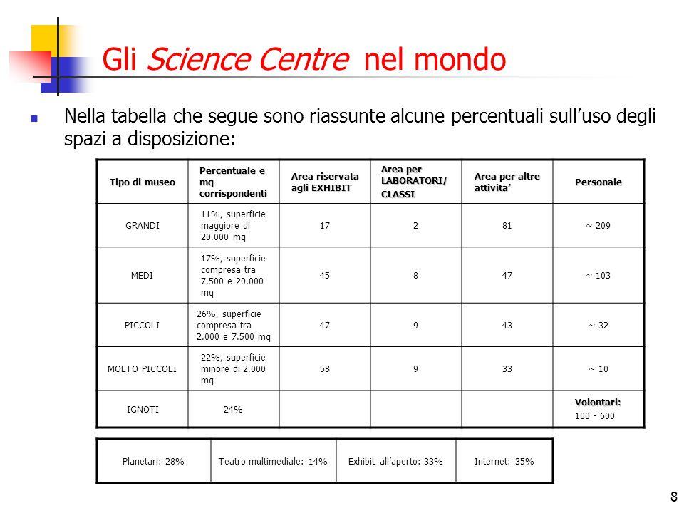 8 Gli Science Centre nel mondo Nella tabella che segue sono riassunte alcune percentuali sull'uso degli spazi a disposizione: Tipo di museo Percentuale e mq corrispondenti Area riservata agli EXHIBIT Area per LABORATORI/ CLASSI Area per altre attivita' Personale GRANDI 11%, superficie maggiore di 20.000 mq 17281~ 209 MEDI 17%, superficie compresa tra 7.500 e 20.000 mq 45847~ 103 PICCOLI 26%, superficie compresa tra 2.000 e 7.500 mq 47943~ 32 MOLTO PICCOLI 22%, superficie minore di 2.000 mq 58933~ 10 IGNOTI24%Volontari: 100 - 600 Planetari: 28%Teatro multimediale: 14%Exhibit all'aperto: 33%Internet: 35%