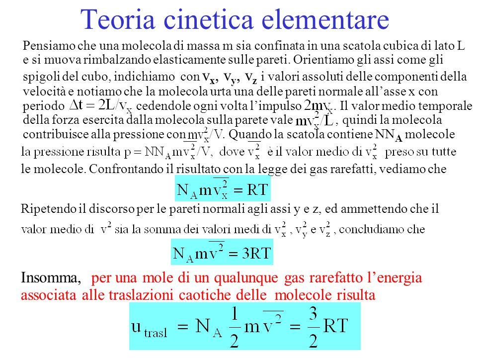 Teoria cinetica elementare Pensiamo che una molecola di massa m sia confinata in una scatola cubica di lato L e si muova rimbalzando elasticamente sul
