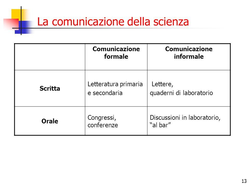 13 La comunicazione della scienza Comunicazione formale Comunicazione informale Scritta Letteratura primaria e secondaria Lettere, quaderni di laborat