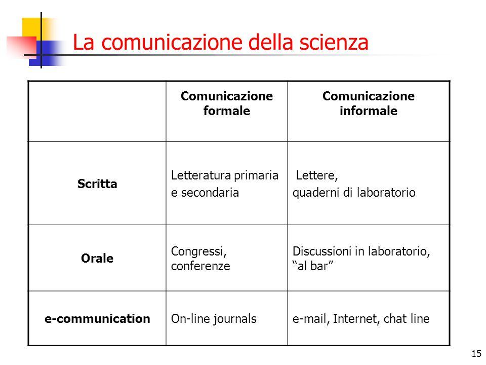 15 La comunicazione della scienza Comunicazione formale Comunicazione informale Scritta Letteratura primaria e secondaria Lettere, quaderni di laborat