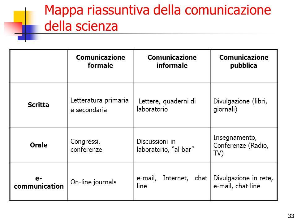 33 Mappa riassuntiva della comunicazione della scienza Comunicazione formale Comunicazione informale Scritta Letteratura primaria e secondaria Lettere