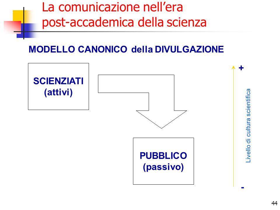 44 La comunicazione nell'era post-accademica della scienza MODELLO CANONICO della DIVULGAZIONE SCIENZIATI (attivi) PUBBLICO (passivo) Livello di cultura scientifica + -
