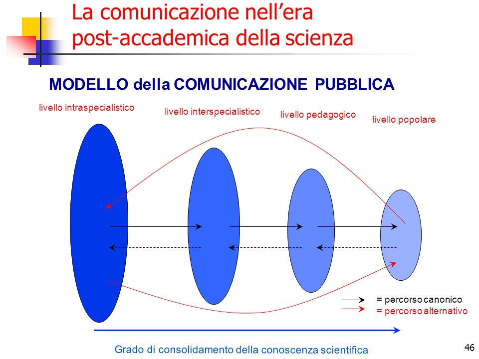 46 La comunicazione nell'era post-accademica della scienza MODELLO della COMUNICAZIONE PUBBLICA Grado di consolidamento della conoscenza scientifica l