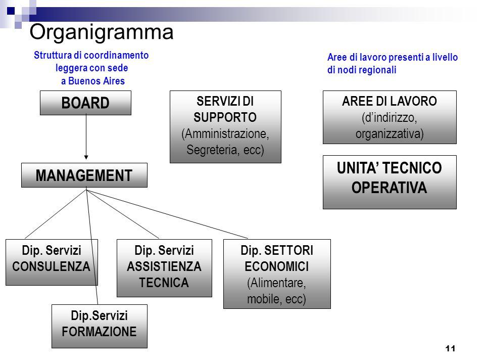 11 Organigramma BOARD AREE DI LAVORO (d'indirizzo, organizzativa) MANAGEMENT UNITA' TECNICO OPERATIVA Dip.