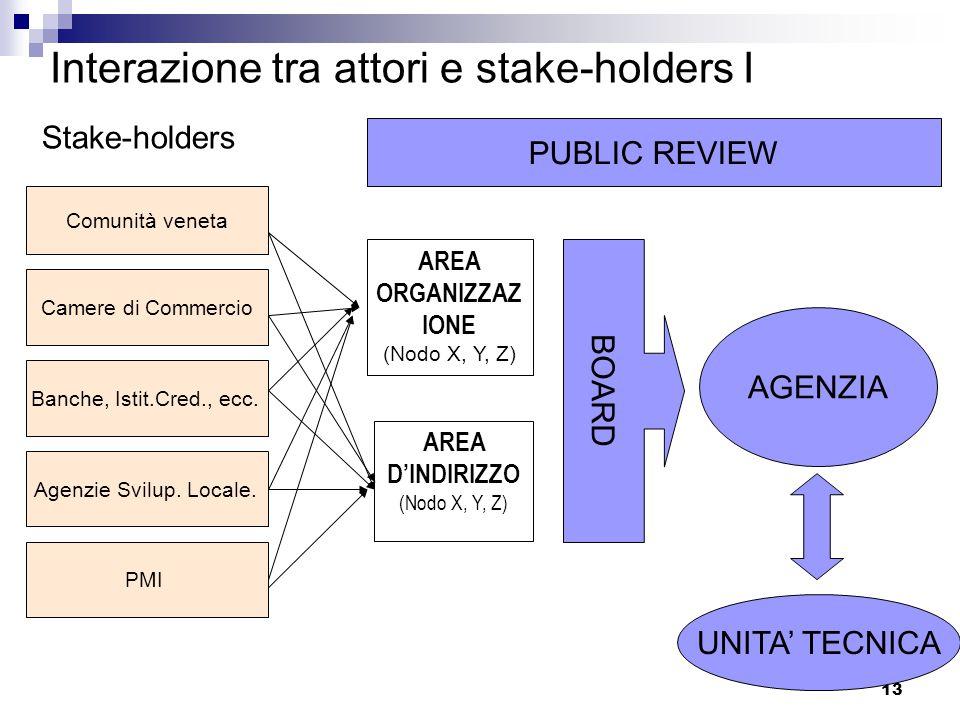 13 Interazione tra attori e stake-holders I Stake-holders Comunità veneta Camere di Commercio Banche, Istit.Cred., ecc.