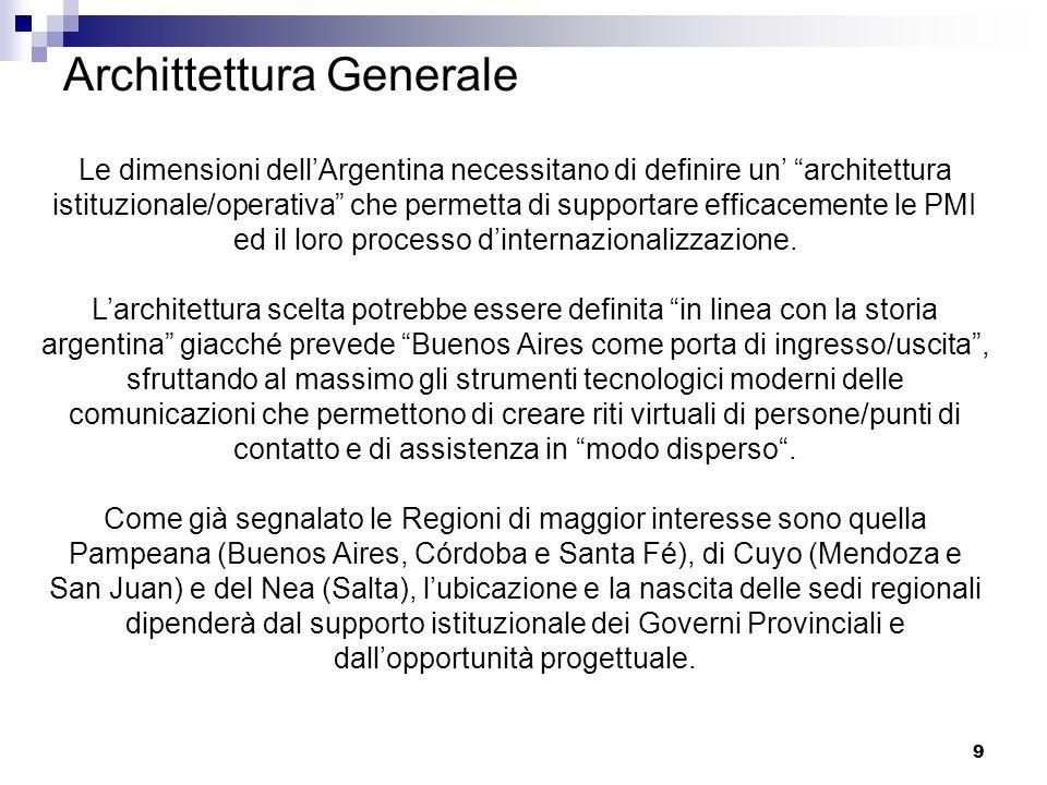 9 Archittettura Generale Le dimensioni dell'Argentina necessitano di definire un' architettura istituzionale/operativa che permetta di supportare efficacemente le PMI ed il loro processo d'internazionalizzazione.